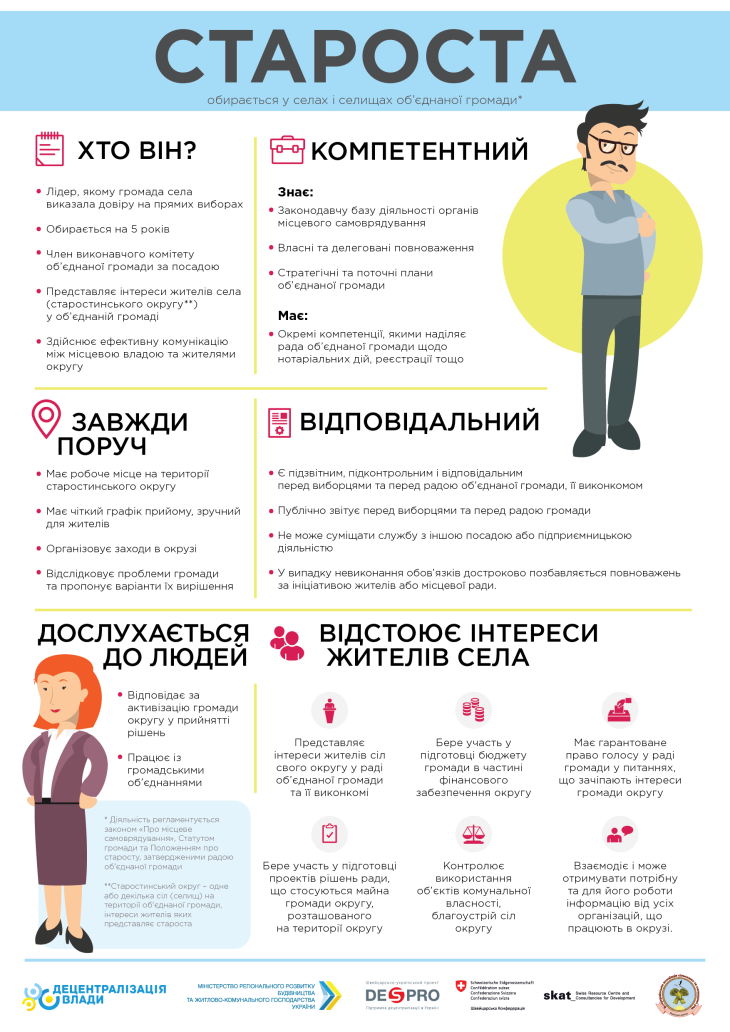 інфографіка староста отг